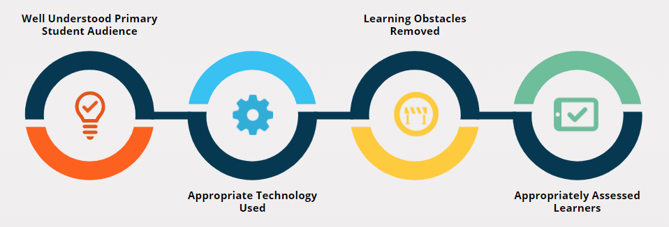Four tenets of instructional design