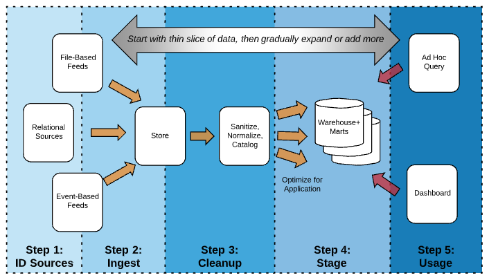 Building a Data Lake: Step by Step