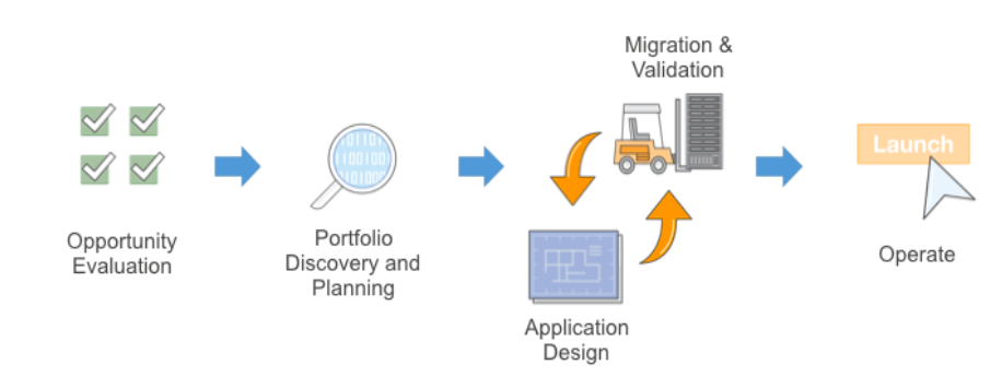 Cloud Migration Strategy Migration and Validation image