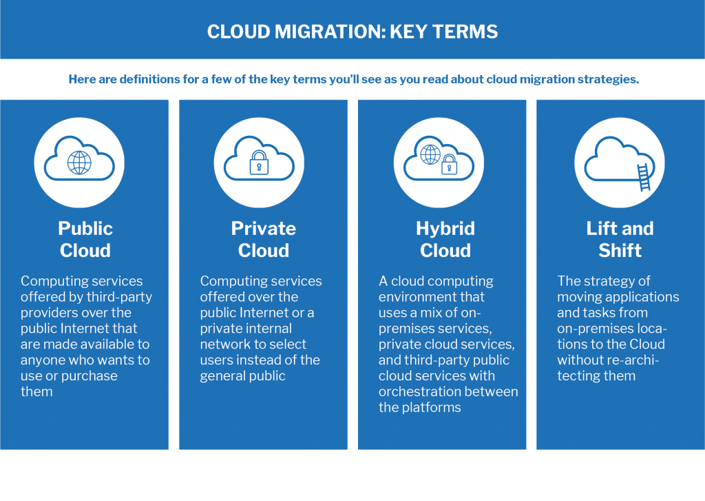 Cloud Migration - Key Terms graphic