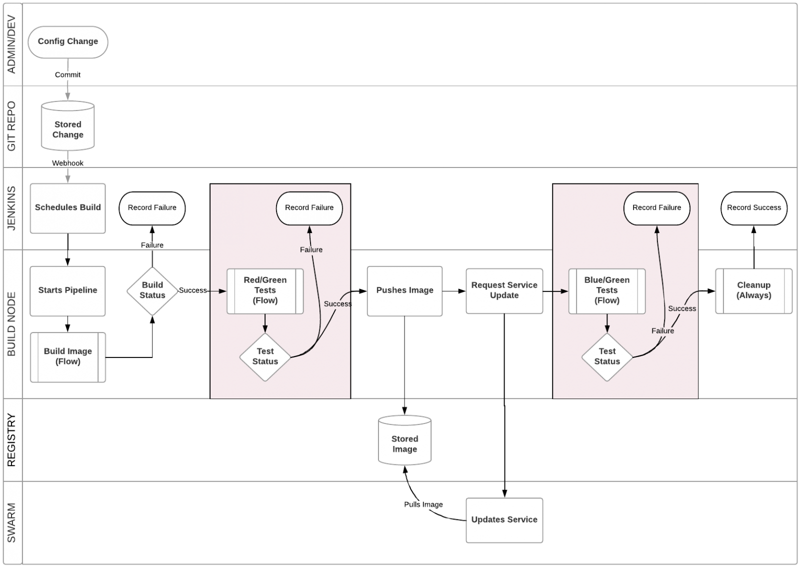 Continuous Delivery of Grouper using Jenkins and Docker