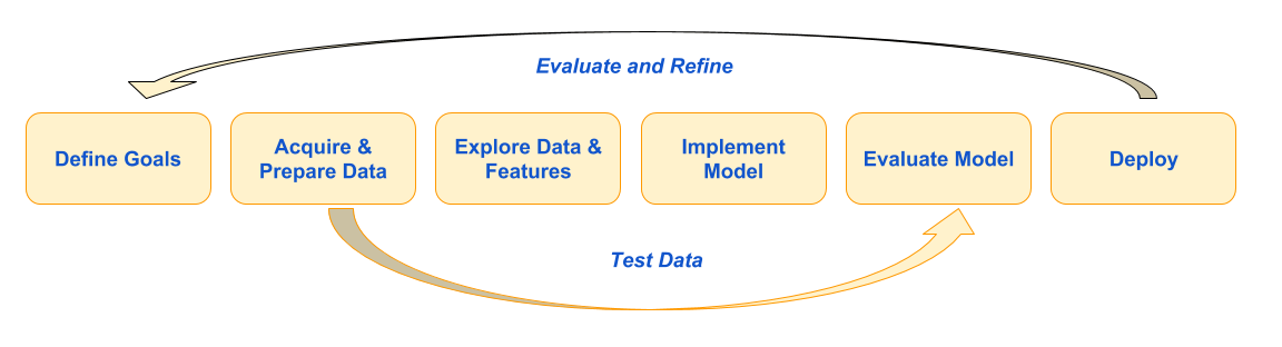 Machine learning development process. Step 1: Define Goals. Step2: Acquire and Prepare Data. Step 3: Explore Data and Features. Step 4: Implement Model. Step 5: Evaluate Model. Step 6: Deploy. An Evaluate and Refine arrow links Step 6 back to Step 1. A Test Data arrow links Step 2 to Step 5.