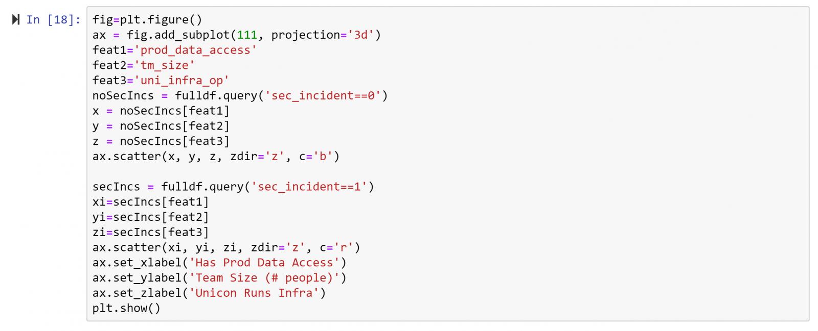 Screenshot of Jupyter Notebook code.