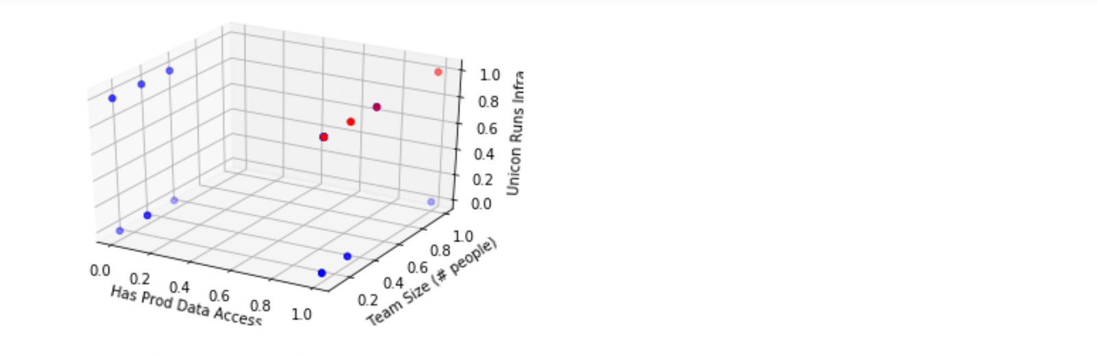 Screenshot of resulting scatter plot visual of the data.